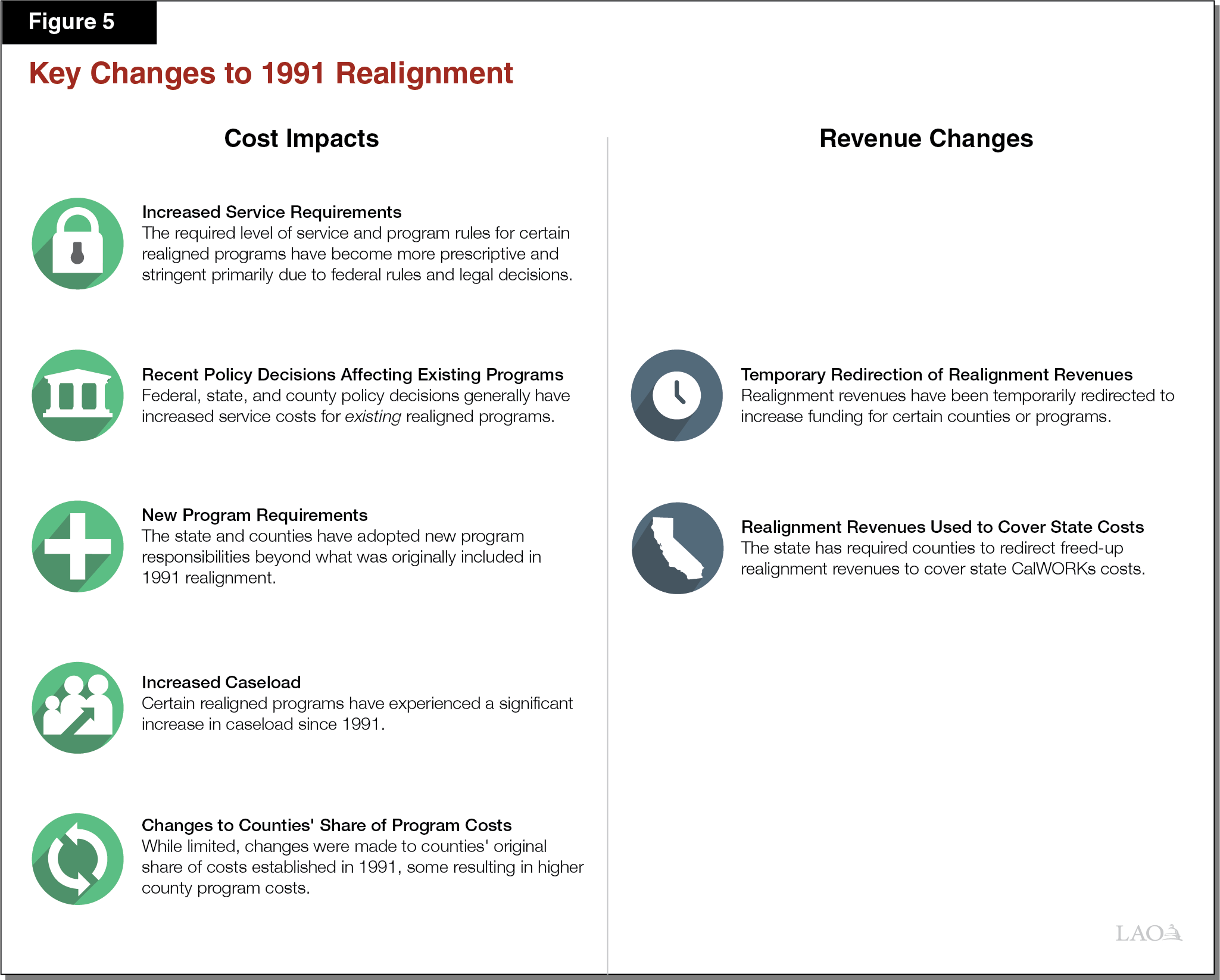 Figure 5 - Key Changes to 1991 Realignment