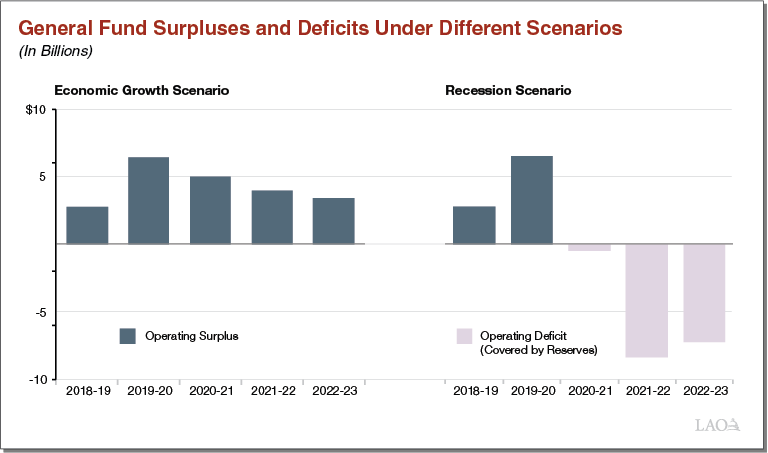 Executive Summary Figure - General Fund Surpluses and Deficits Under Different Scenarios