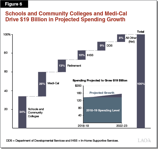 Figure 6 - Schools and Community Colleges and Medi-Cal Drive $19 Billion in Projected Spending Growth