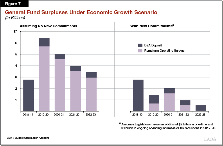 Figure 7 - General Fund Surpluses Assuming Economic Growth and No New Committments