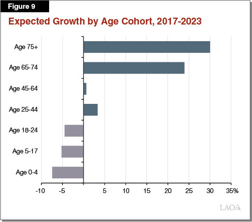 Figure 9 - Expected Growth by Age Cohort, 2017-2023