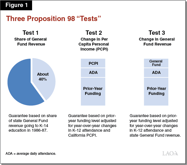 Figure 1 - Three Proposition 98 Tests