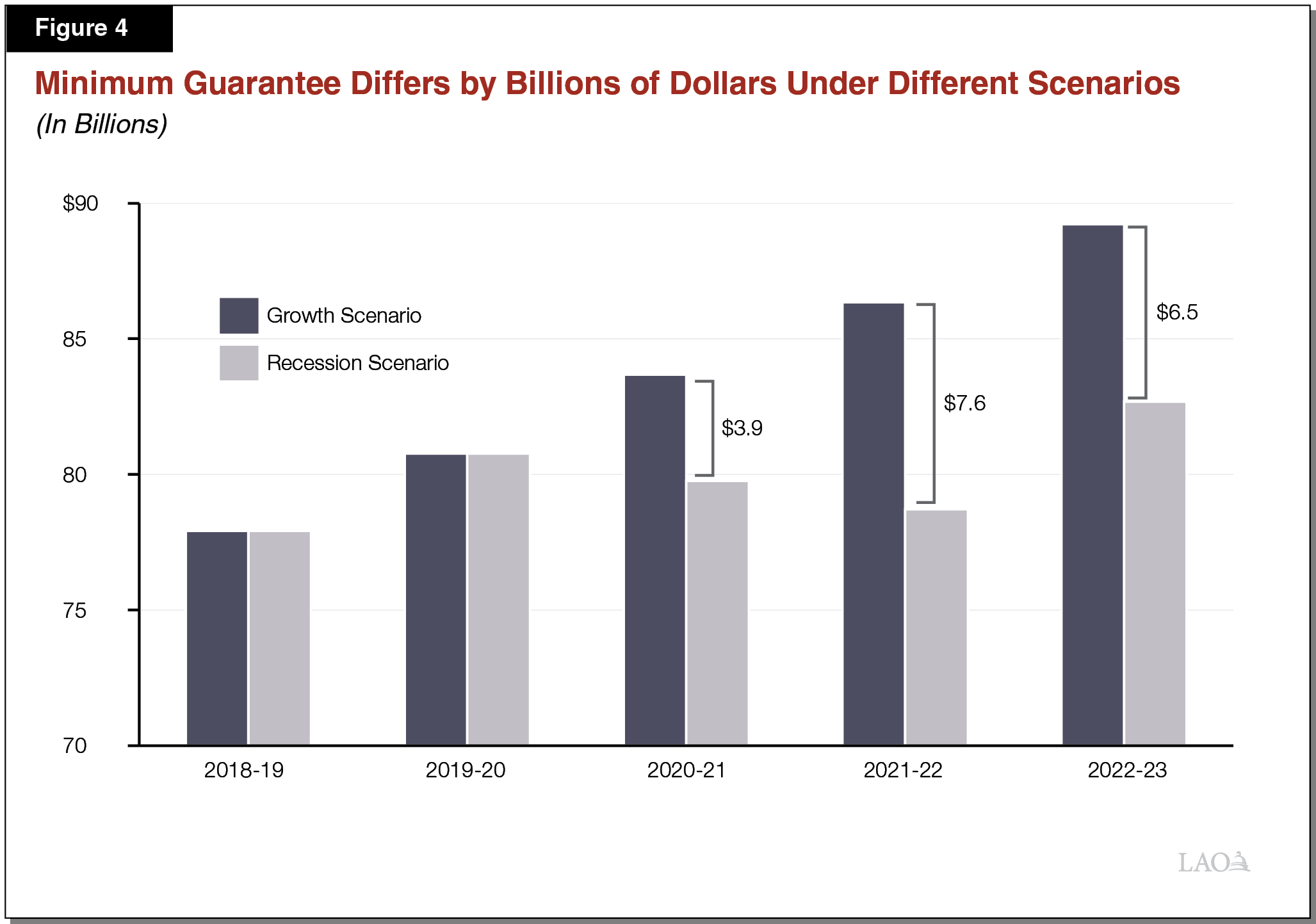Figure 4 - Minimum Guarantee Differs by Billions of Dollars Under Different Scenarios