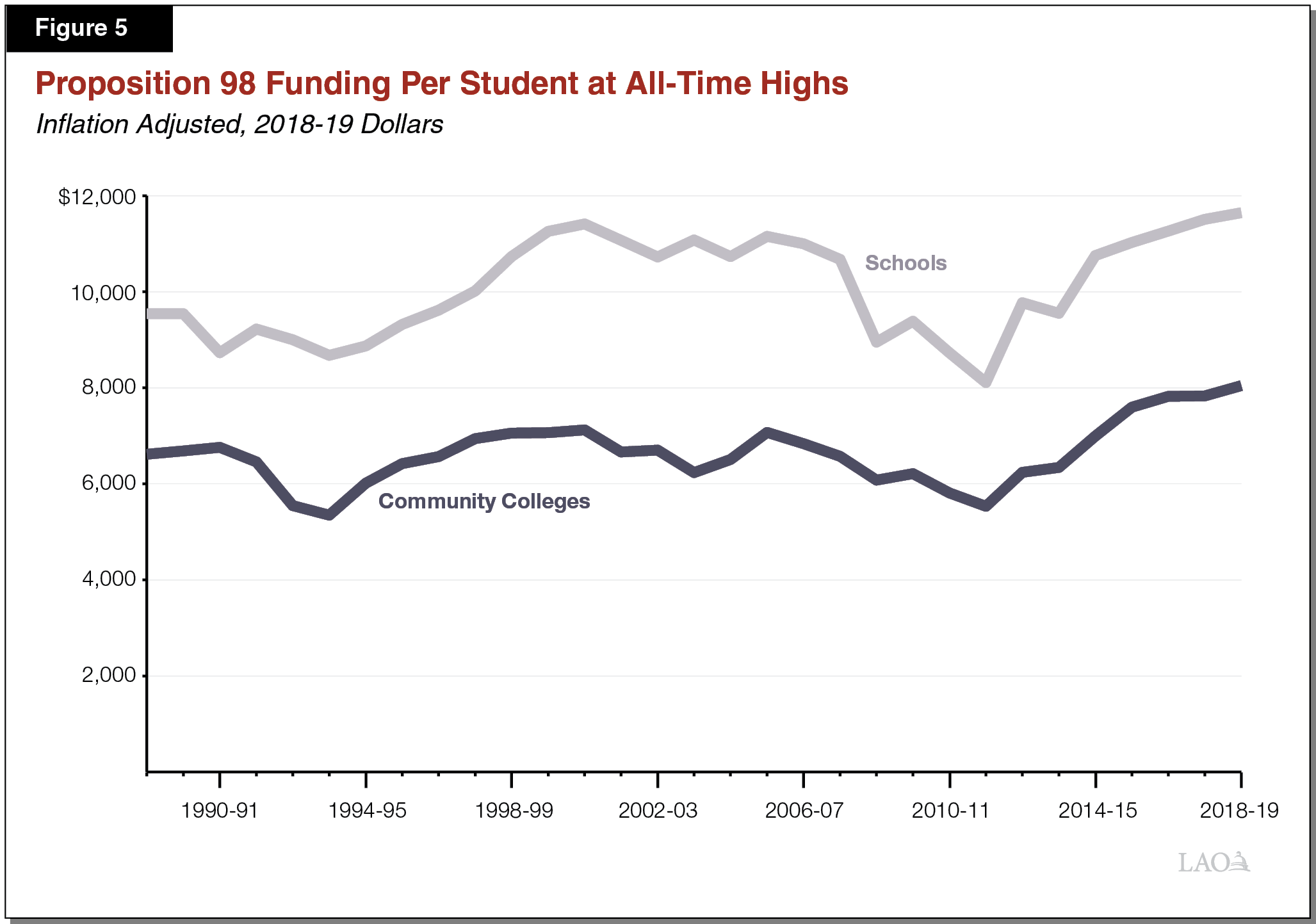 Figure 5 - Proposition 98 Funding Per Student at All-Time High