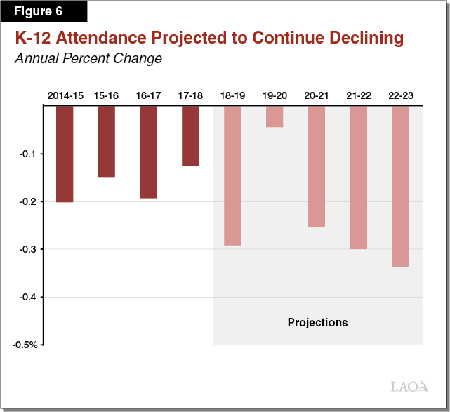 Figure 6 - K-12 Attendance Projected to Decline Each Year of the Period