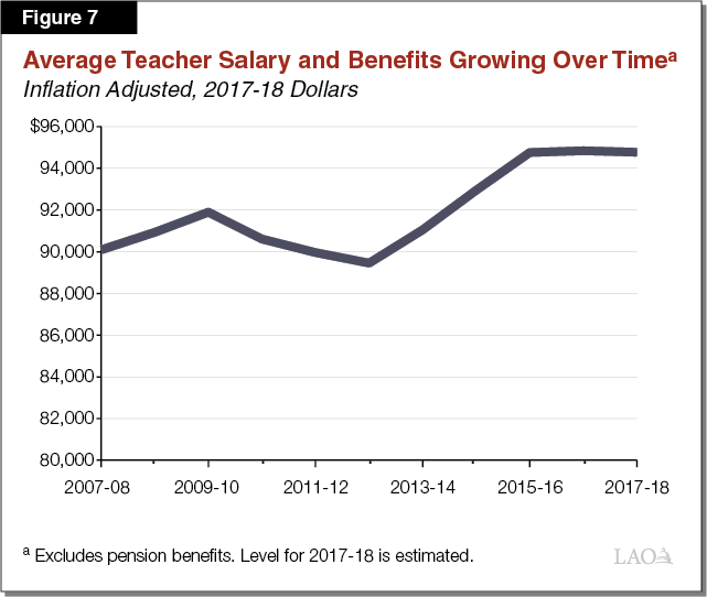Figure 7 - Average Teacher Salary and Benefits Growing Over Time
