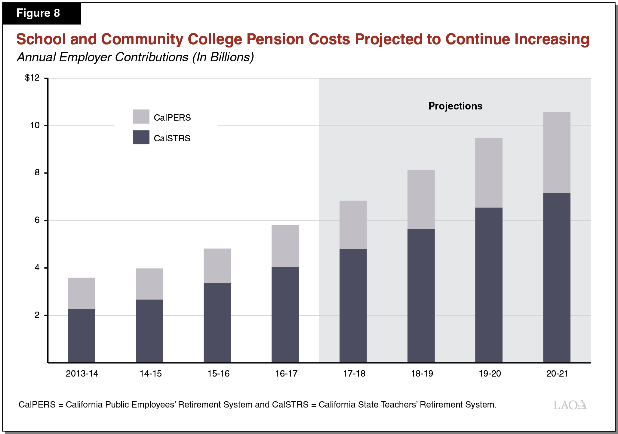 Figure 8 - School and Community College Pension Costs Rising Over the Period
