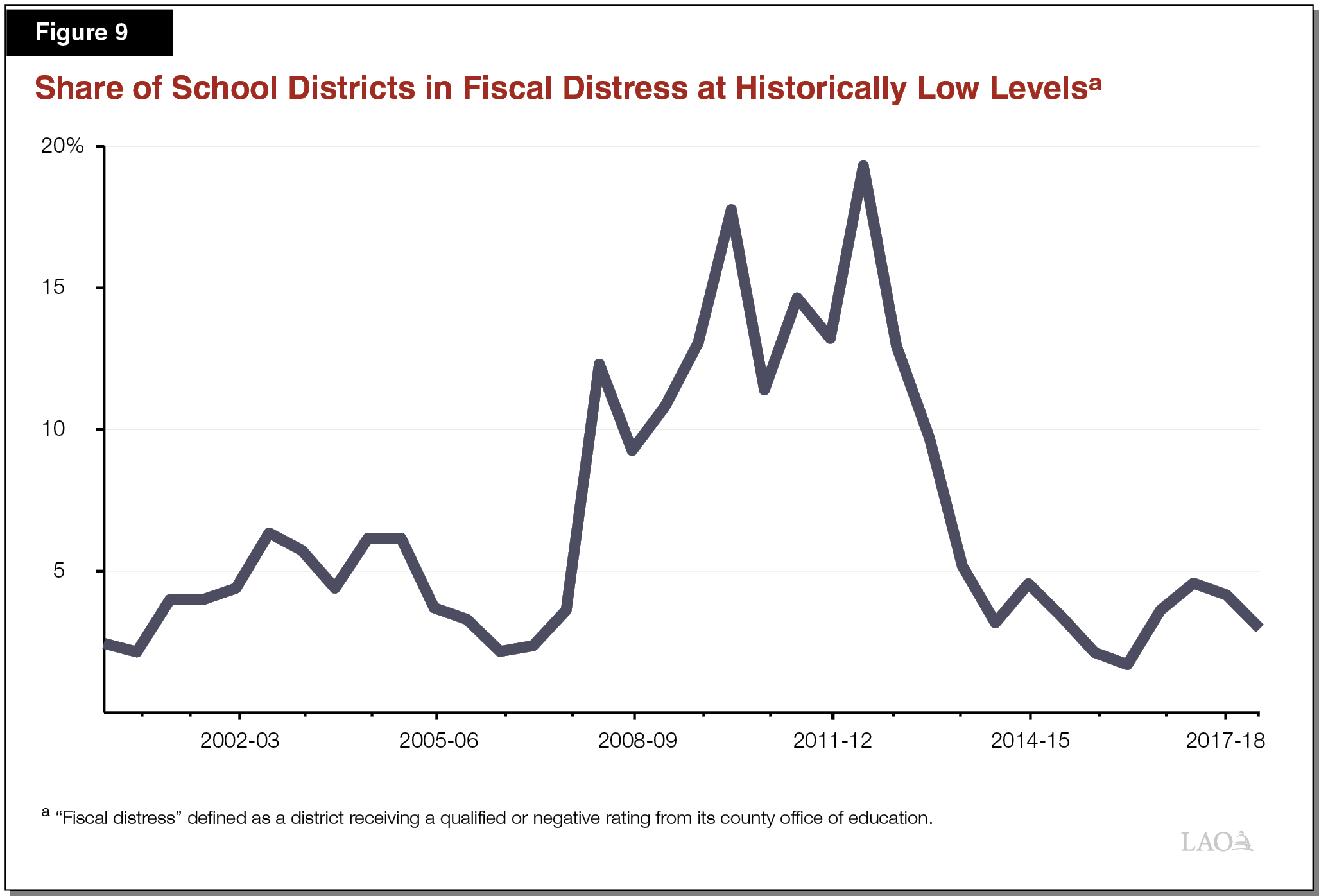 Figure 9 - Share of School Districts in Fiscal Distress at Historically Low Levels