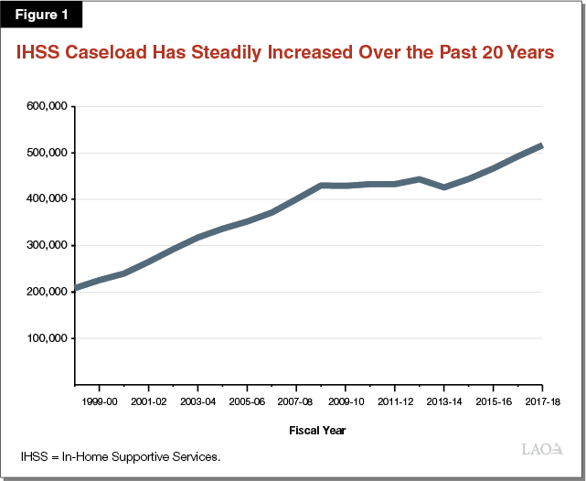 Figure 1 - IHSS Caseload Has Steadily Increased Over the Past 20 Years