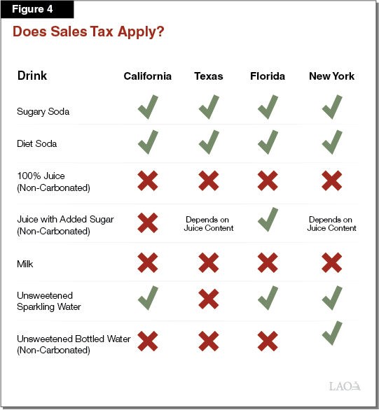 Figure 4 - Does Sales Tax Apply