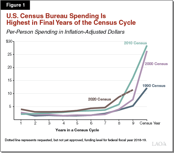 Figure 1 - U.S. Census Bureau Spending Is Highest in Final Years of the Census Cycle