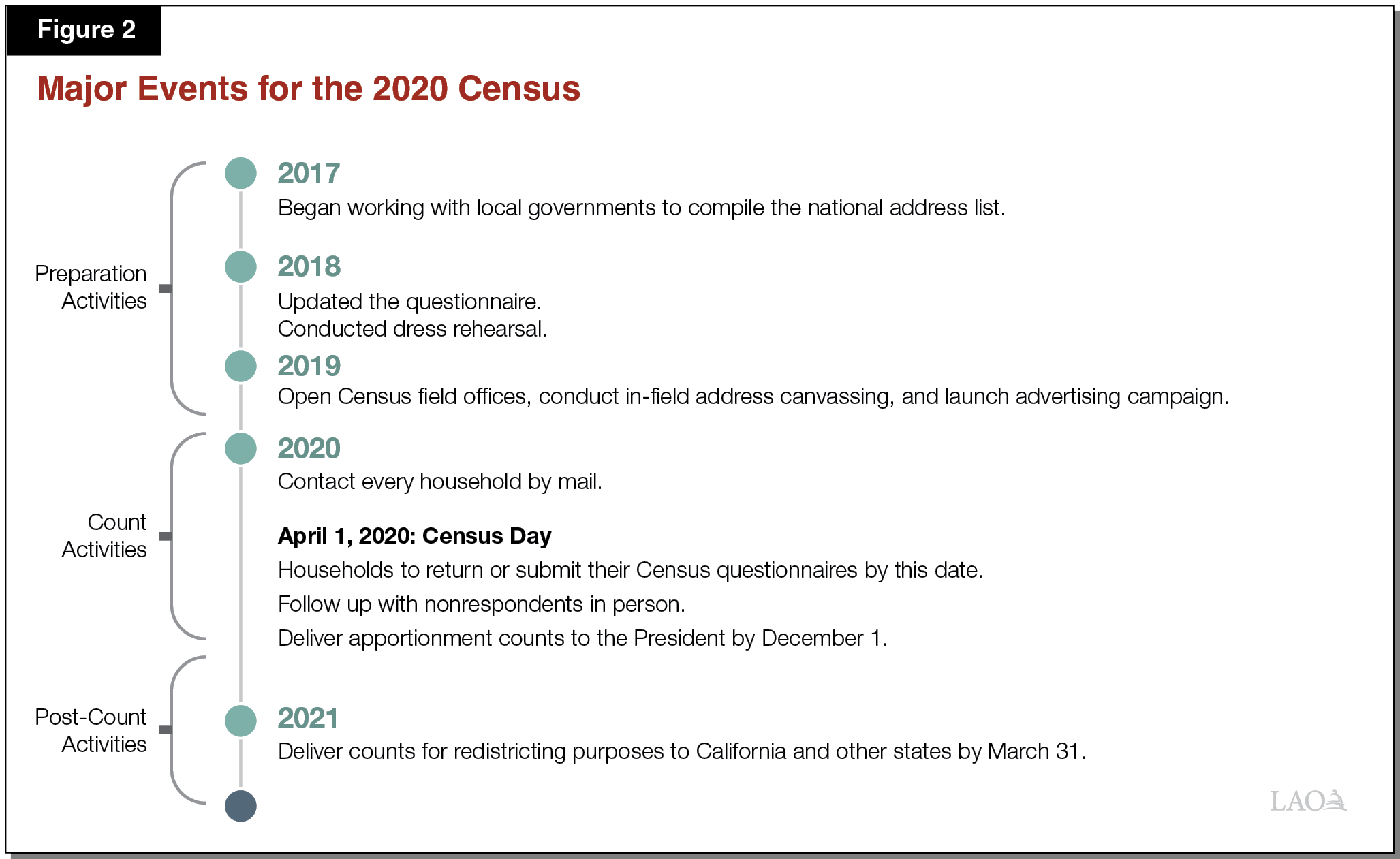 Figure 2 - Major Events for the 2020 Census