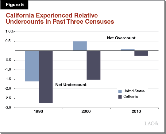 Figure 5 - California Experienced Relative Undercounts in Past Three Censuses