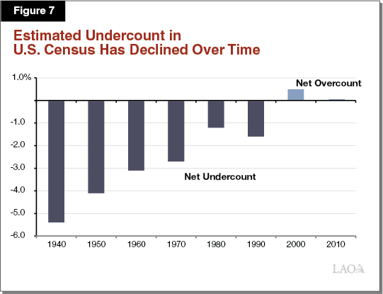 Figure 7 - Estimated Undercount in U.S. Census Has Declined Over Time