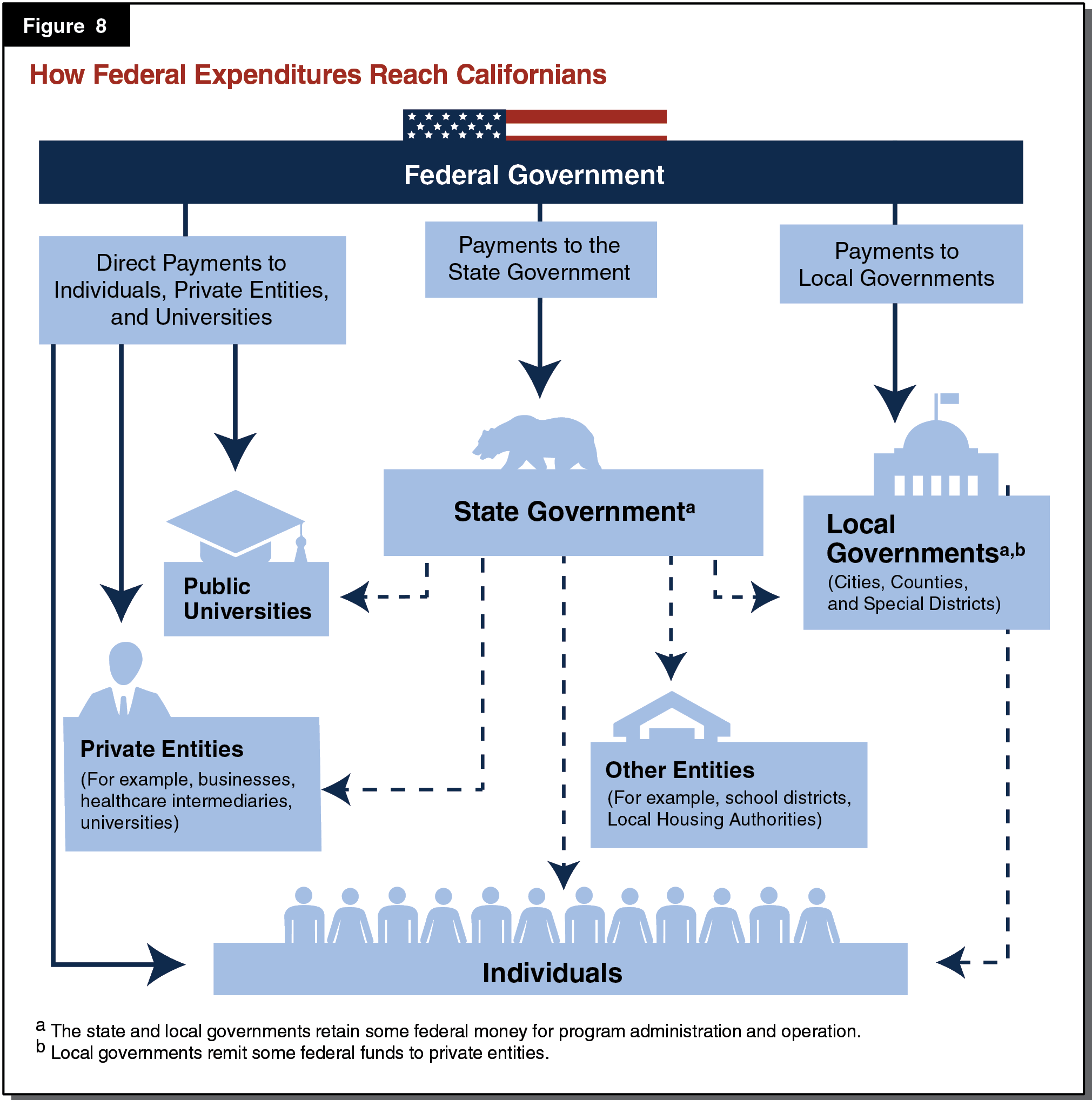 Figure 8 - How Federal Expenditures Reach Californians