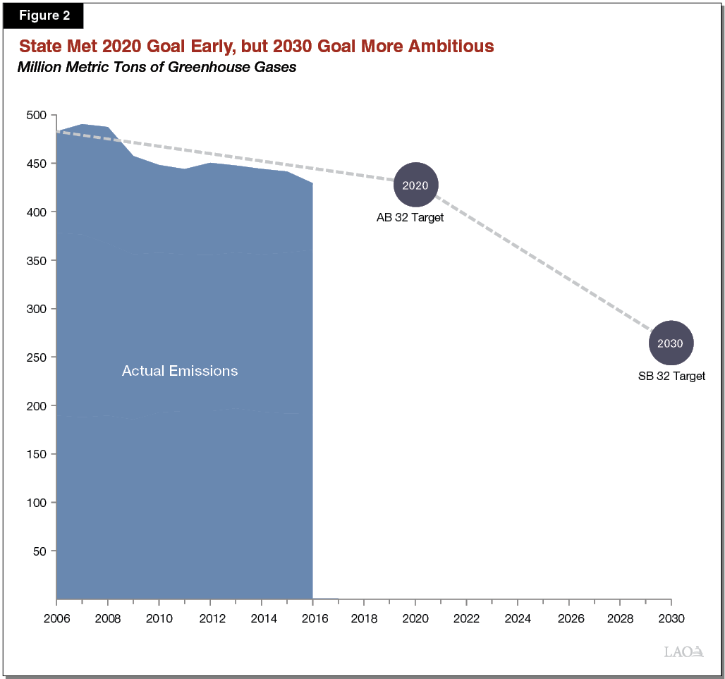 Figure 2 - State Met 2020 Goal Early, But 2030 Goal More Ambitious