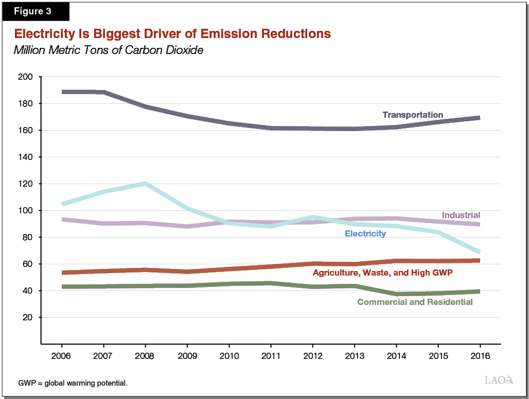 Figure 3 - Electricity Is Biggest Driver of Emission Reductions
