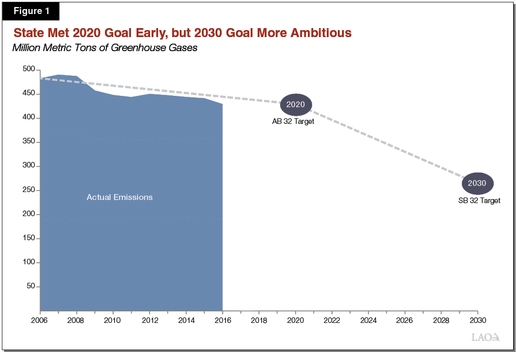 Figure 1 - State Met 2020 Goal Early, But 2030 Goal More Ambitious