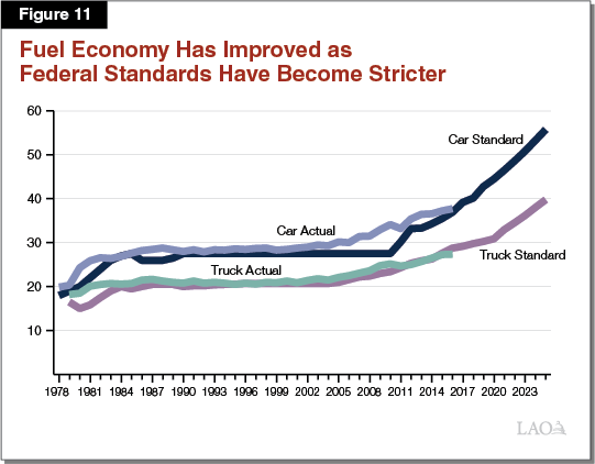 Figure 11 - Fuel Economy Has Improved as Federal Standards Have Become Stricter