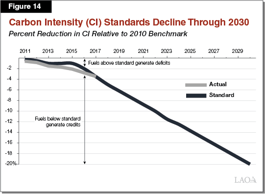 Figure 14 - Carbon Intensity (CI) Standards Decline Through 2030
