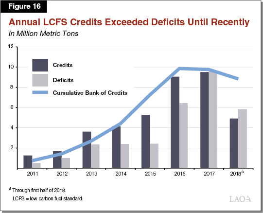 Figure 16 - Annual LCFS Credits Exceeded Deficits Until Recently