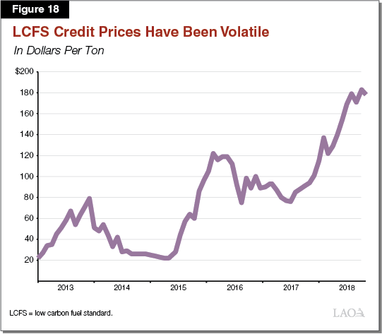 Figure 18 - LCFS Credit Prices Have Been Volatile