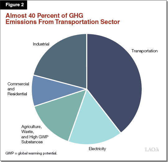 Figure 2 - Almost 40 Percent of GHG Emissions from Transportation Sector