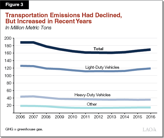 Figure 3 - Transportation Emissions Had Declined, but Are Now Increasing