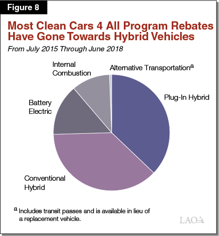 Figure 8 - Most Clean Cars 4 All Rebates Have Gone Towards Hybrid Vehicles