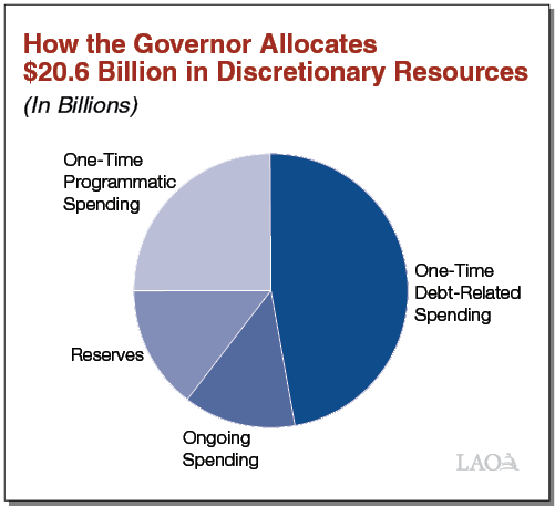 Executive Summary Figure - How the Governor Allocates $20.6 Billion in Discretionary Resources