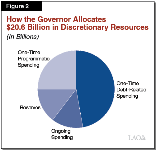 Figure 2 - How the Governor Allocates $20.6 Billion in Discretionary Resources