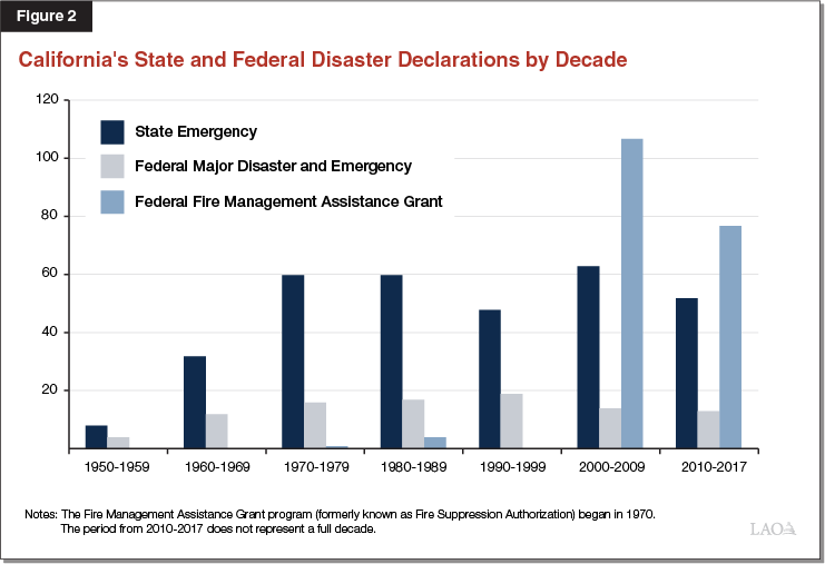 Figure 2: California's Disaster Declarations by Decade