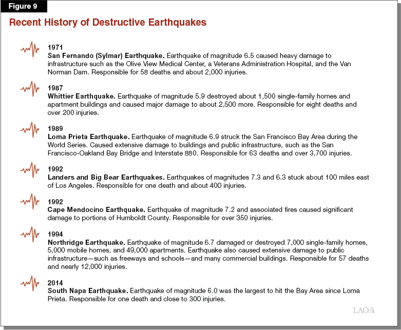 Figure 9: Recent History of Major Earthquakes
