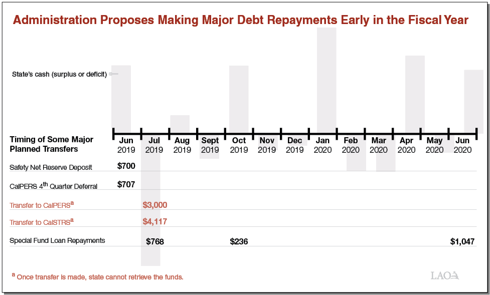Administration Proposes Making Major Debt Repayments Early in the Fiscal Year