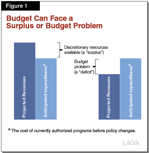 Figure 1 - Budget Can Face a Surplus or Budget Problem