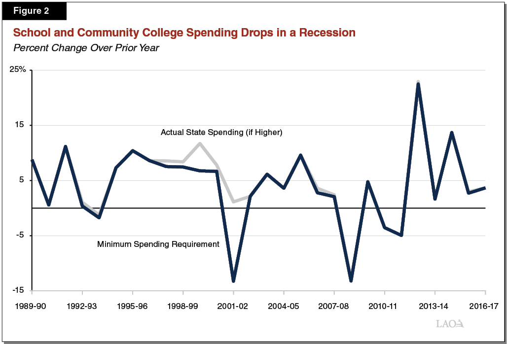 Figure 2 - School and Community College Spending Requirement Usually Drops During a Recession