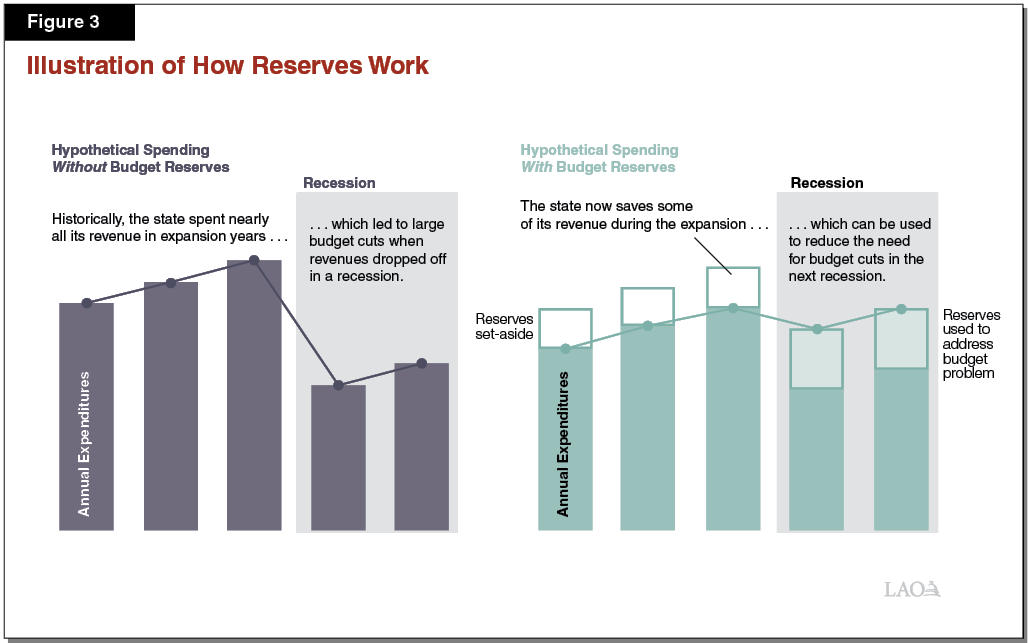 Figure 3 - Illustration of How Reserves Work