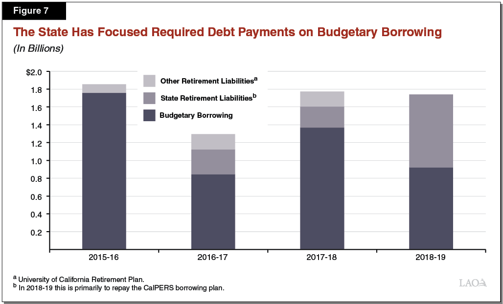 Figure 7 - The State Has Focused Required Debt Payments on Budgetary Borrowing