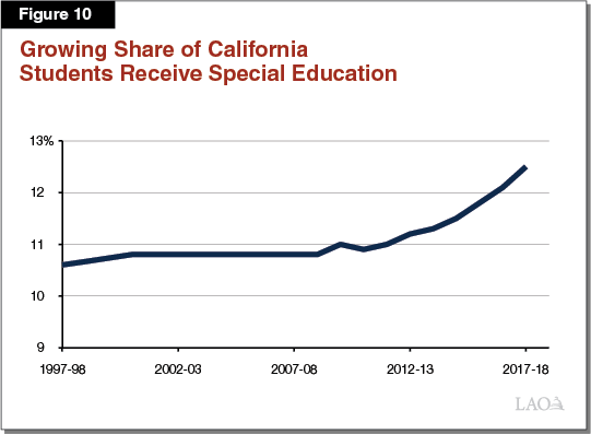 Figure 10: Growing Share of California Students Receive Special Education