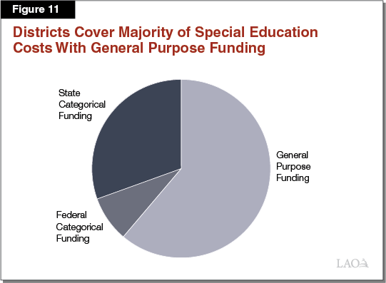 Figure 11: Districts Cover Majority of Special Education Costs With General Purpose Funding