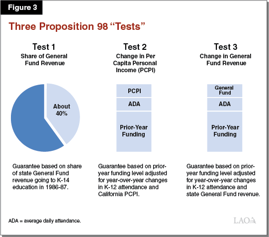 Figure 3: Three Proposition 98 Tests
