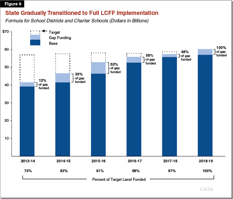 Figure 9: State Gradually Transitioned to Full LCFF Implementation