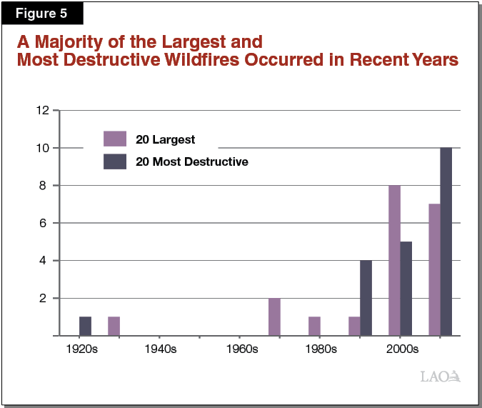 Figure 5 - Most of the Largest and Most Destructive Wildfires Occurred in Recent Years