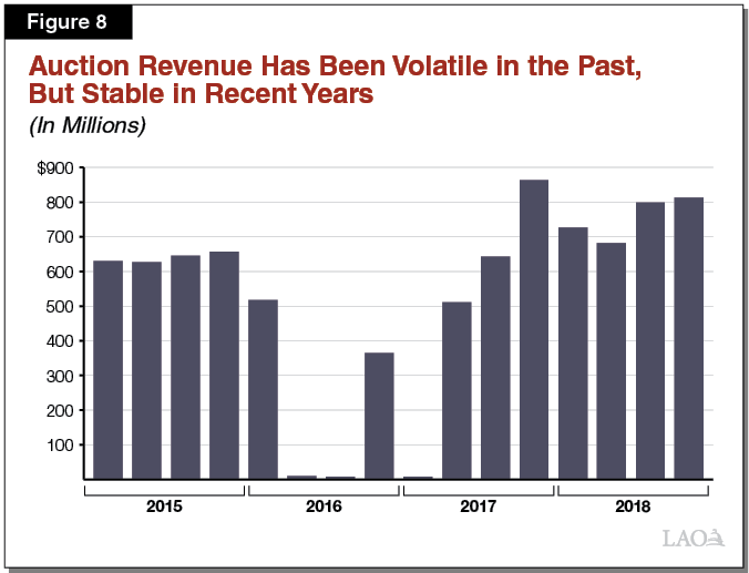 Figure 8 - Auction Revenue Has Been Volatile In Past, But Stable in Recent Years