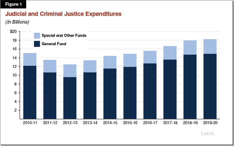 The 2019-20 Budget: Analysis of Governor's Criminal Justice Proposals