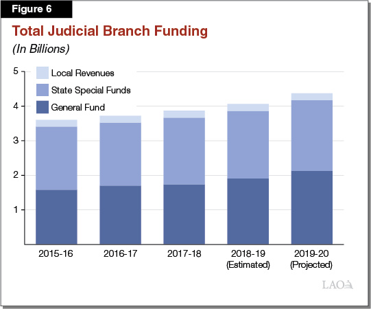 The 2019-20 Budget: Analysis of Governor's Criminal Justice