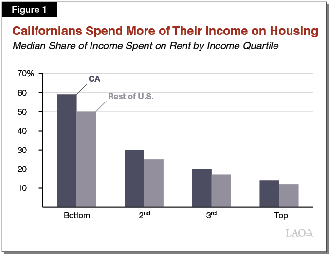 Figure 1 - Share of Income Spent on Rent by Income Quartile