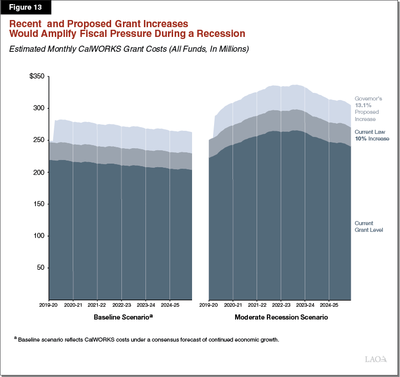 Figure 13 - Recent and Proposed Grant Increases Would Amplify Fiscal Pressure During a Recession