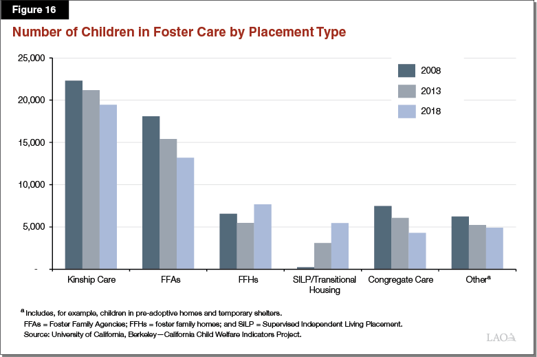 Figure 16 - Number of Children in Foster Care by Placement Type