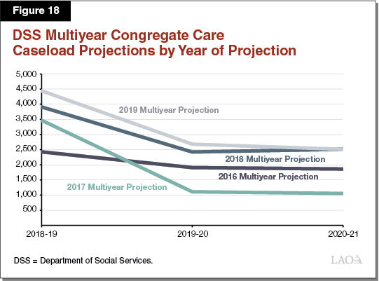 Figure 18 - DSS Multiyear Congregate Care Caseload Projections by Year of Projection />